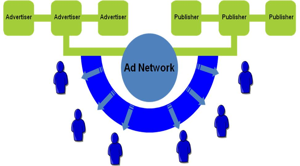hệ thống banner ads networks
