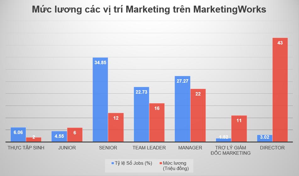 khao-sat-muc-luong-vi-tri-marketing-tren-marketing-work