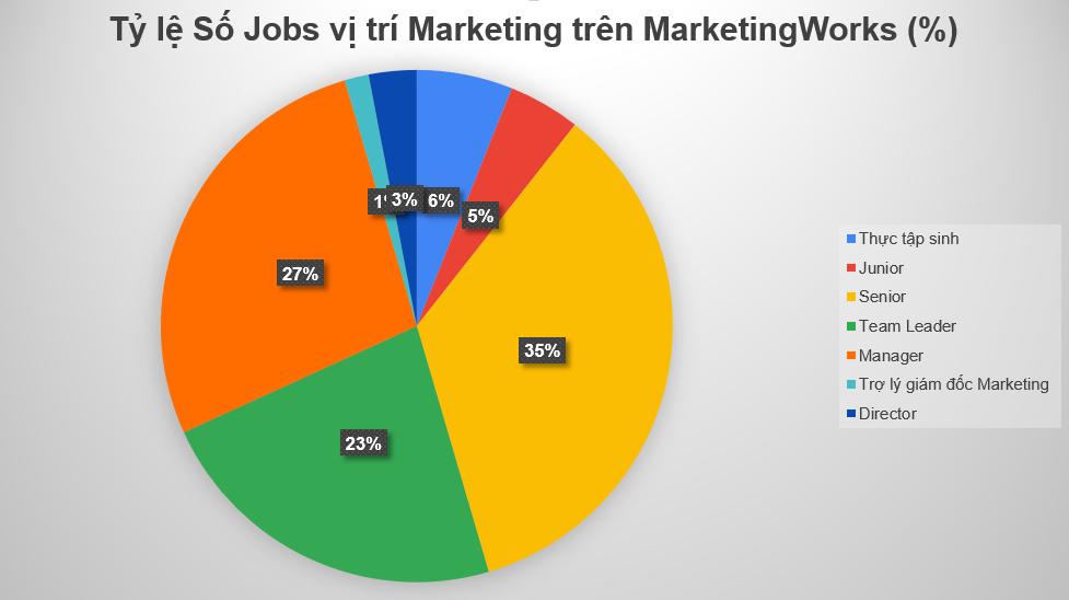 Ty-le-so-Jobs-tren-MarketingWorks