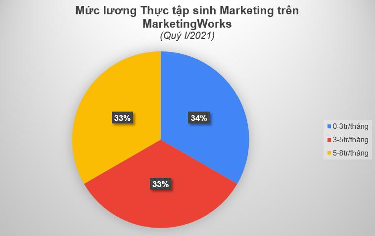 Vi-tri-thuc-tap-sinh-Marketing