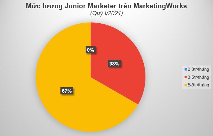 muc-luong-Junior-marketer