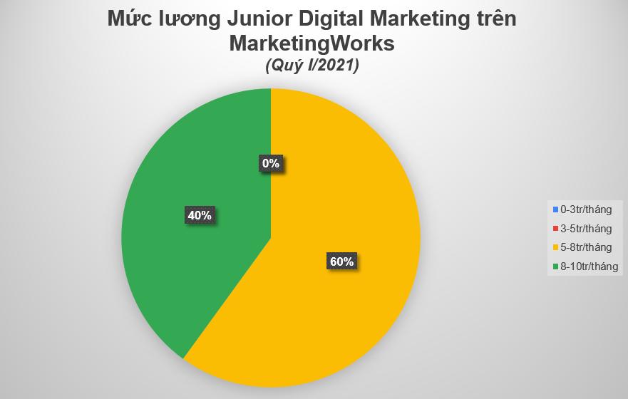 Muc-luong-vi-tri-Junior-digital-marketing