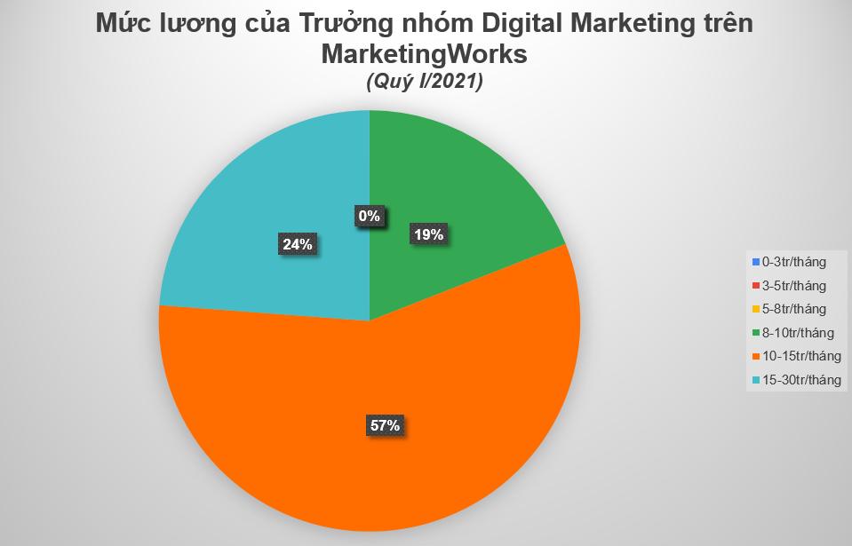 Bieu-do-muc-luong-truong-nhom-Digital-Marketing