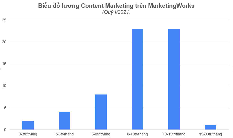 Bieu-do-muc-luong-content-marketing