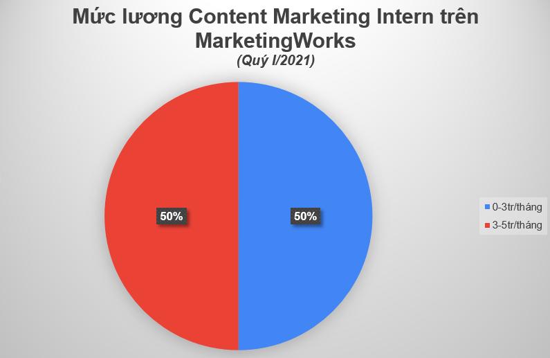 Muc-luong-content-markting-Intern