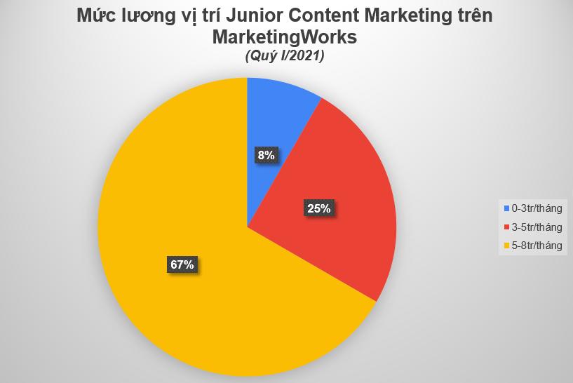 Muc-luong-Junior Marketer