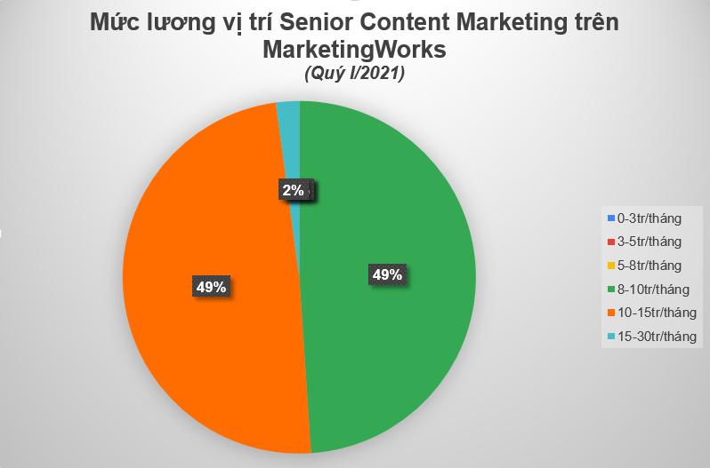 Muc-luong-Senior-Marketer