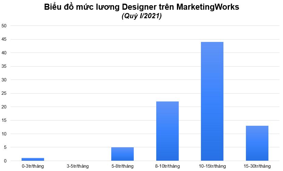 Muc-luong-Job-tuyen-dung-Designer-MarketingWorks
