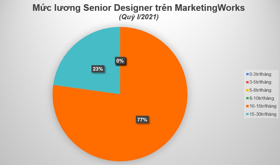 Muc-luong-Senior-Designer