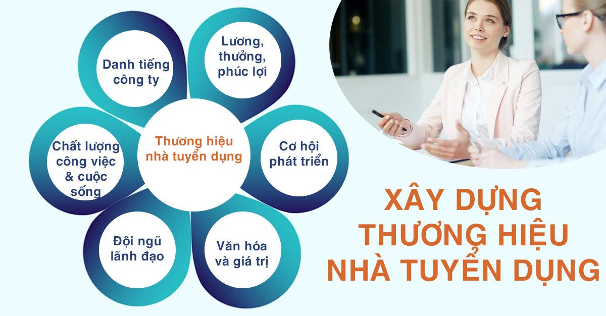 Khai-niem-xay-dung-thuong-hieu-nha-tuyen-dung