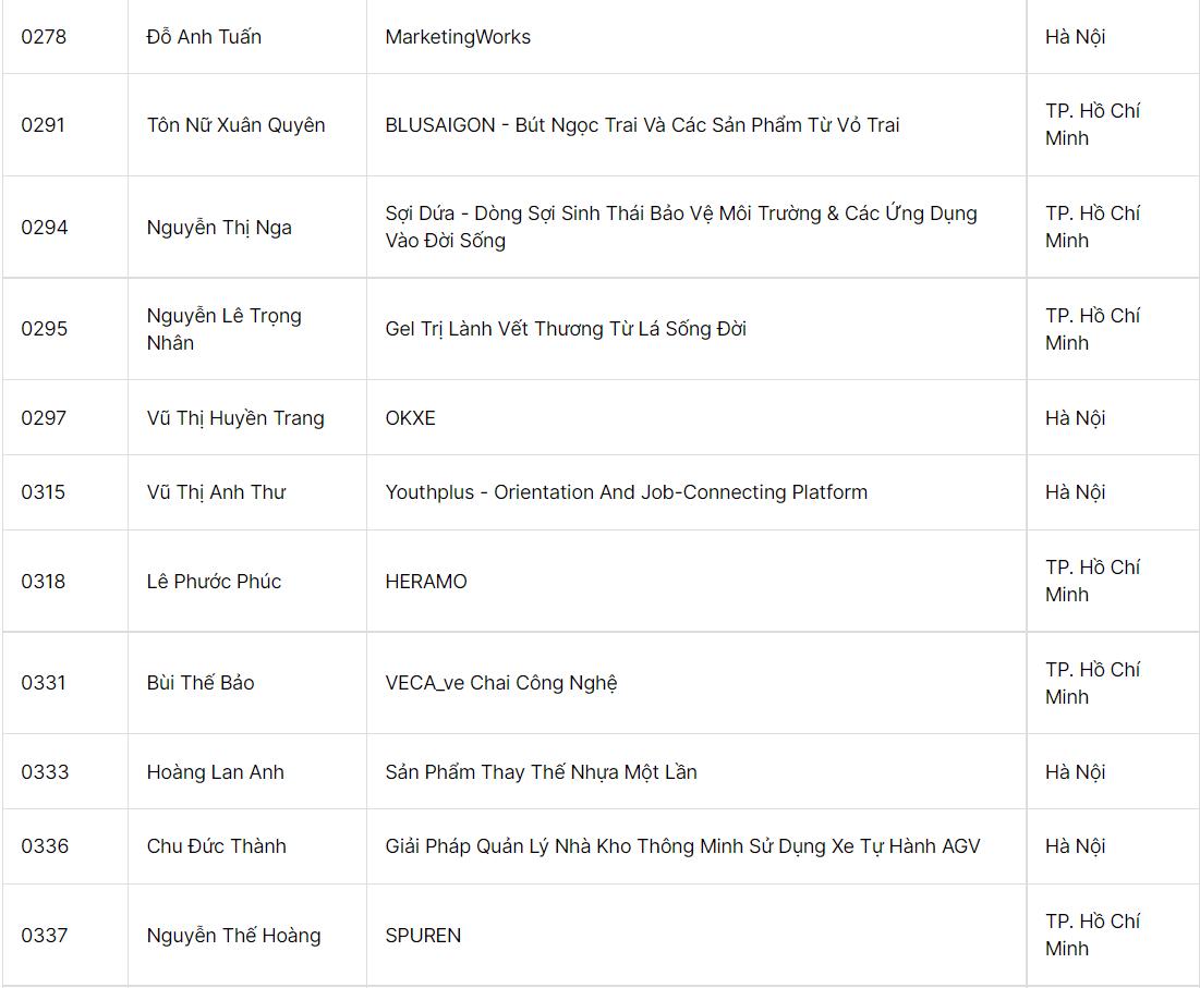 MarketingWorks lot Top 60