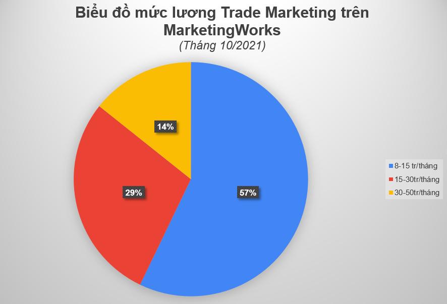 Muc luong Trade Marketing